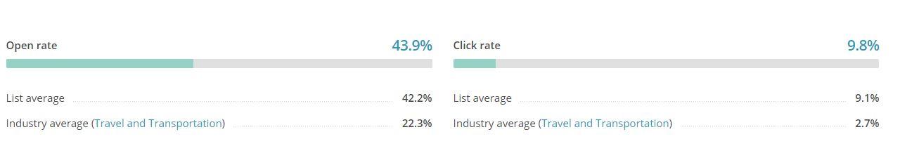e-mail marketing resultados update