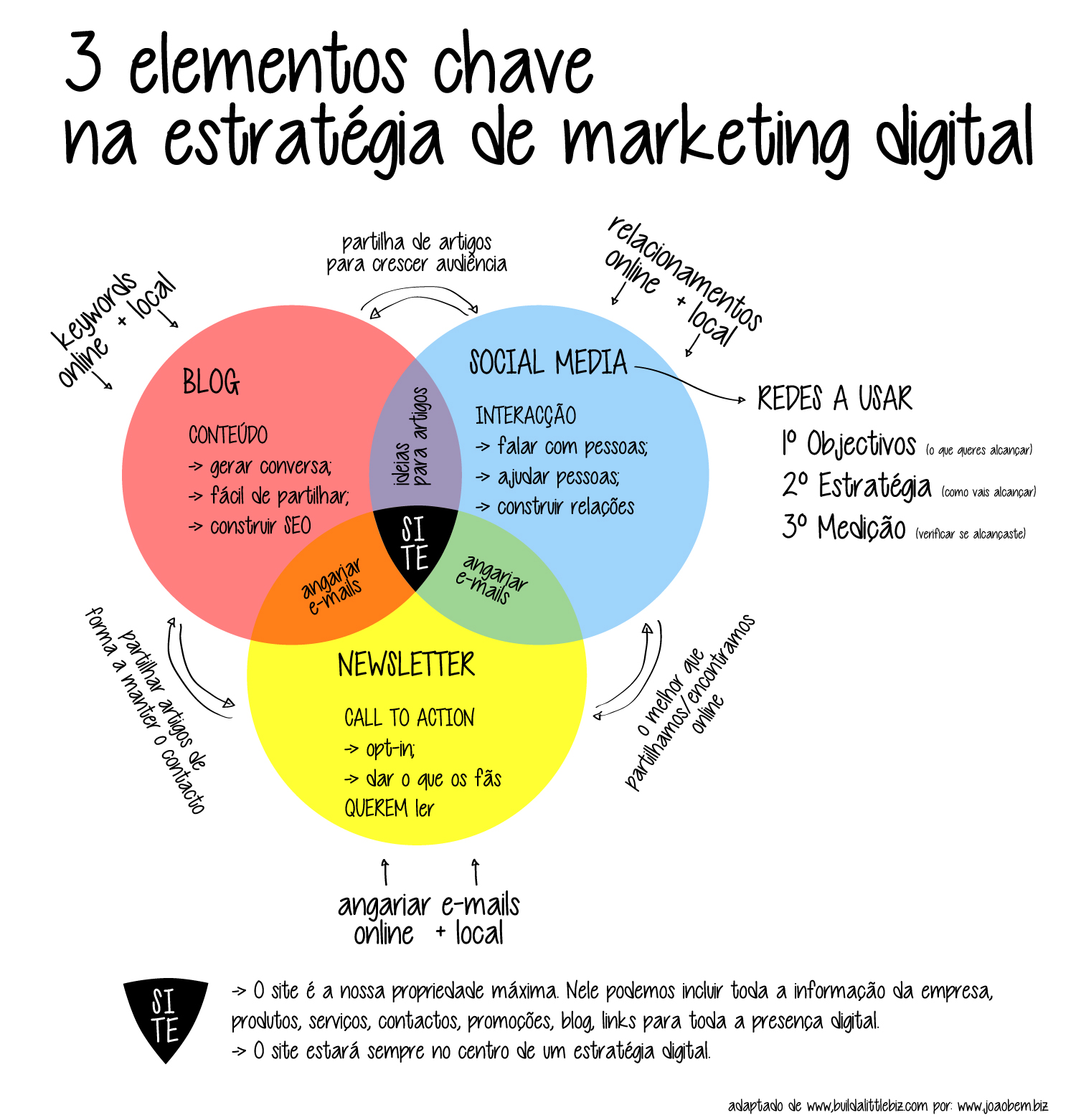 plano de marketing online
