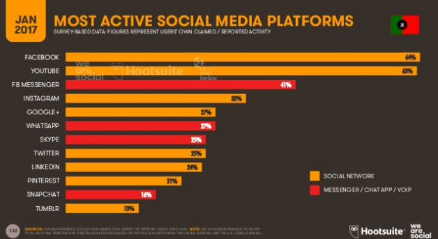 redes sociais portugal
